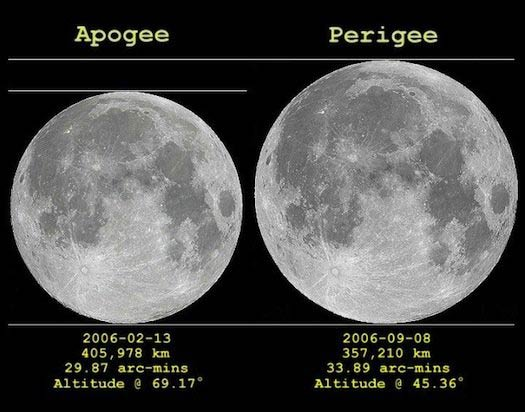 a apogee moon and supermoon